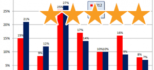 Five Star Rating -- SEO outsourcing Philippines