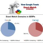 Exact Match Domain and SEO -- SEO outsourcing Philippines