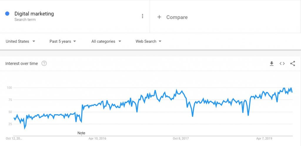 Digital Marketing Google Trends