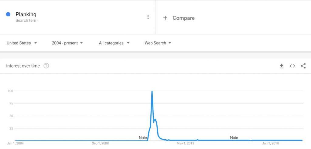 Planking Google Trends
